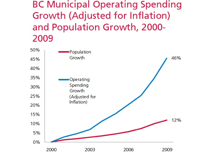 B.C. municipal operating spending growth (adjusted for inflation) and population growth