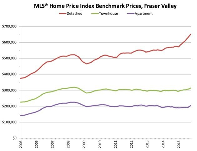 The price of benchmark houses has climbed faster this year than for townhouses or condos.