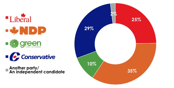 The NDP leads the Conservatives in the support of decided B.C. voters