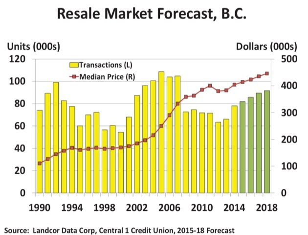 Modest home price gains predicted in B.C. over next four years